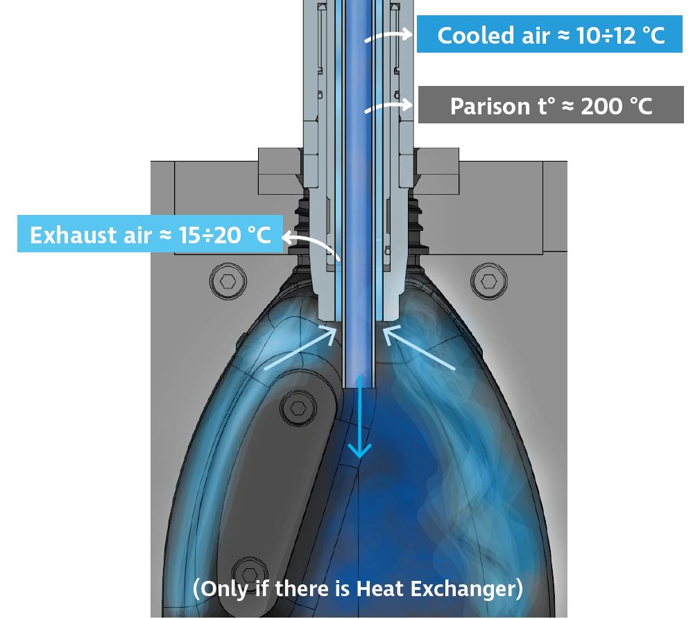 Sistema di ricircolo dell'aria